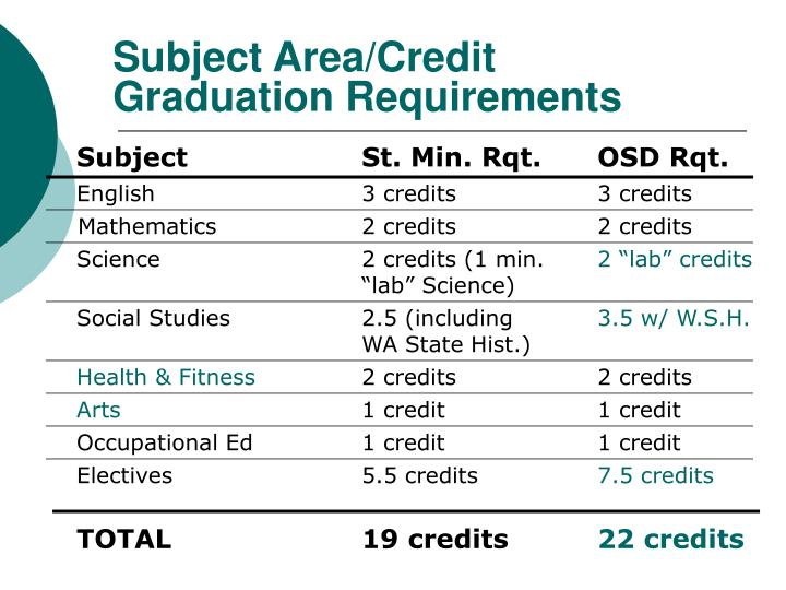 Subject area credit graduation requirements