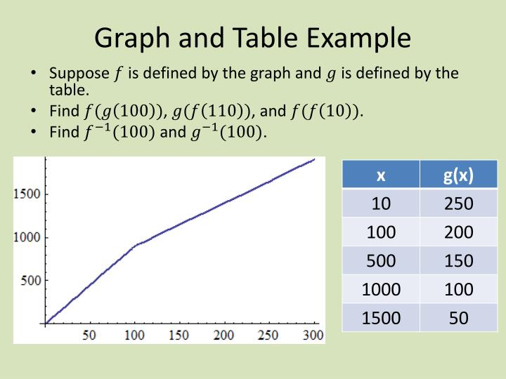 Graph and Table Example