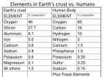 elements in earth s crust vs humans