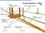 central integration ad i3