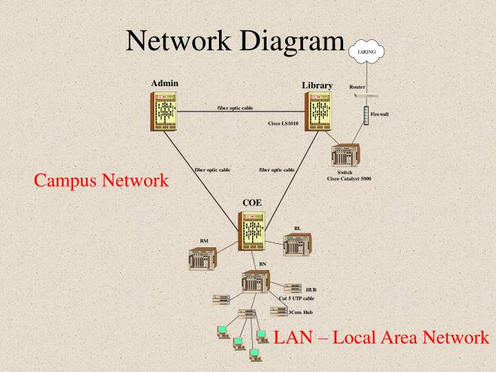 network diagram n.