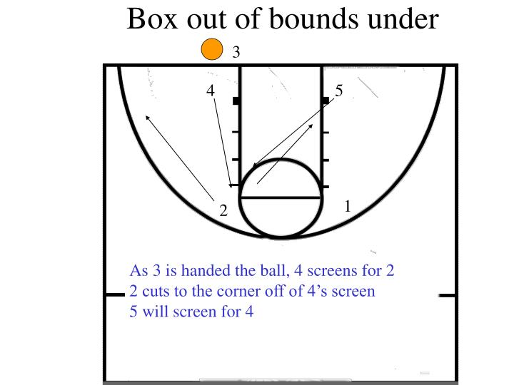 box out of bounds under n.