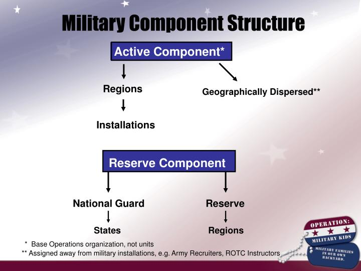 Military Component Structure