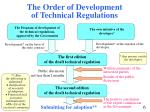 the order of development of technical regulations
