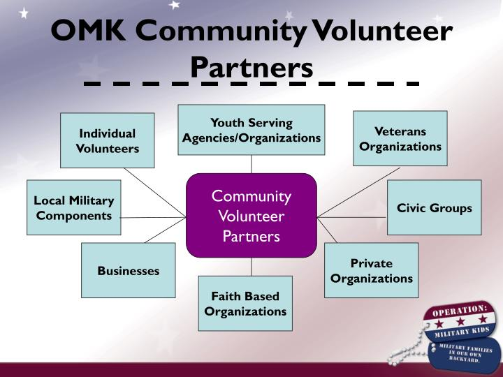 OMK Community Volunteer Partners