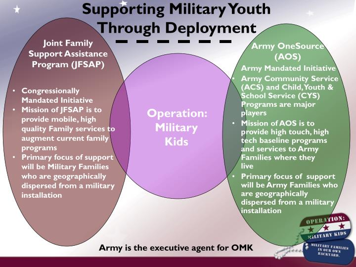 Supporting Military Youth                                               Through Deployment