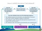 how is magi income calculated
