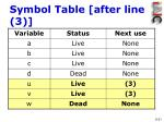 symbol table after line 3