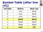 symbol table after line 4