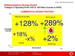 differentiation drives profit changes in operating profit 1993 to 1995 mono brands on nyse