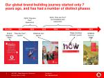 our global brand building journey started only 7 years ago and has had a number of distinct phases