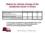 stakes for climate change of the residential sector in china