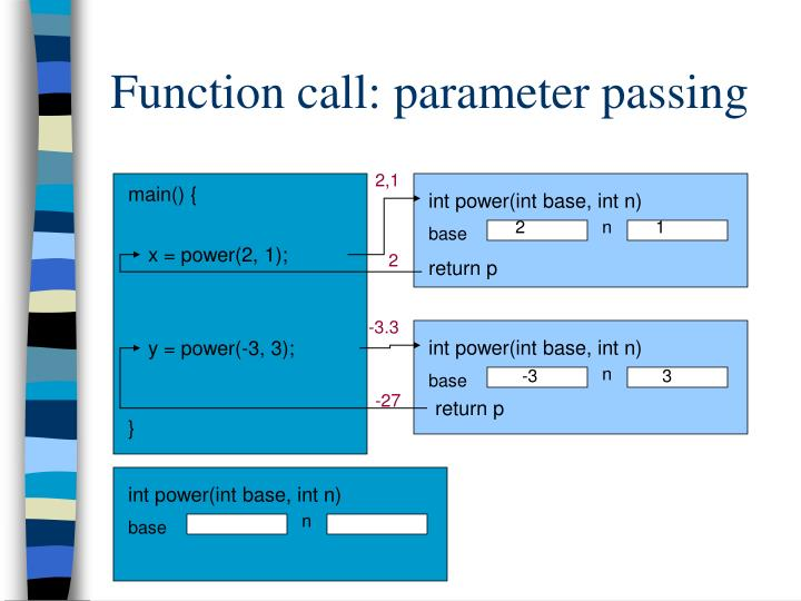 Function call: parameter passing