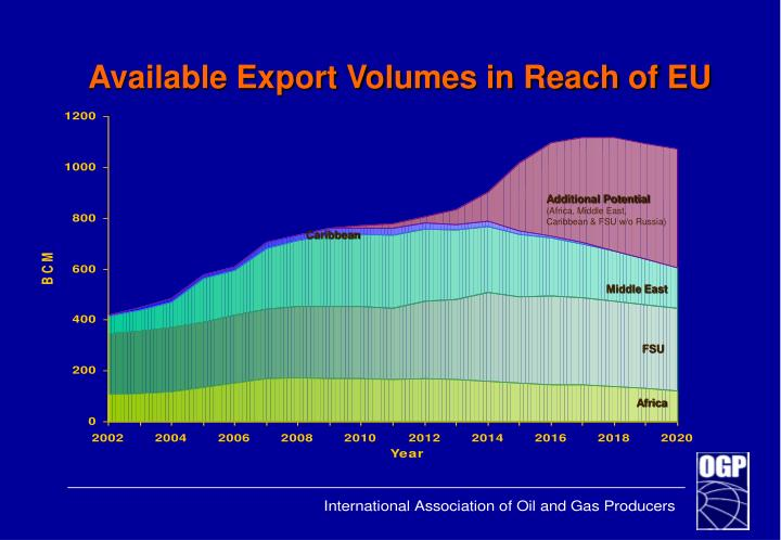 Available Export Volumes in Reach of EU