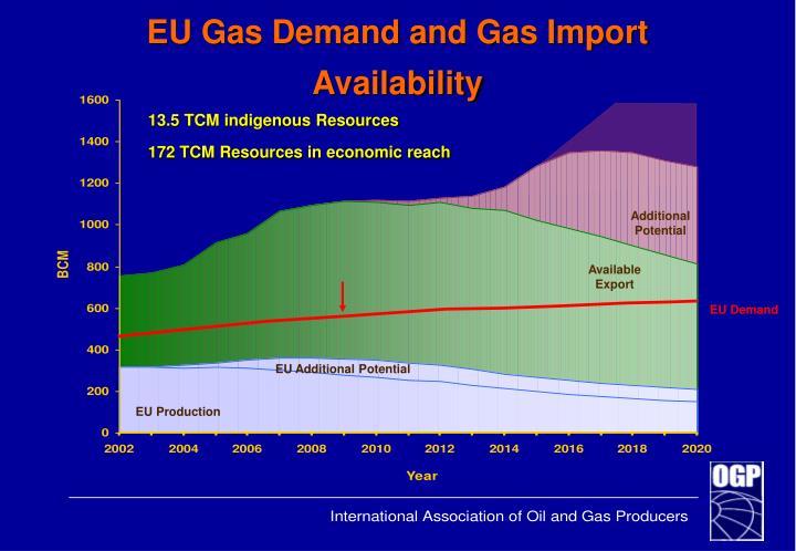 Eu gas demand and gas import availability