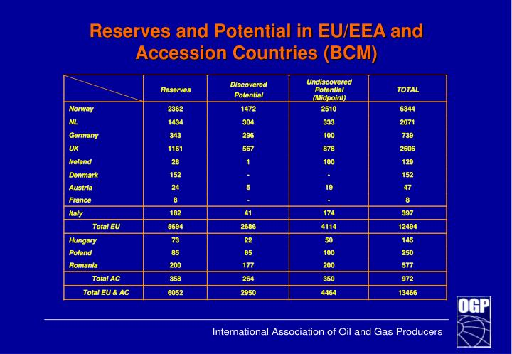 Reserves and Potential in EU/EEA and Accession Countries (BCM)