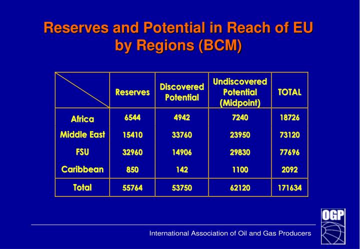 Reserves and Potential in Reach of EU