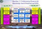 baseline 2 collaboration framework knowledge based datagrid and soa