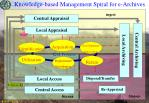 knowledge based management spiral for e archives