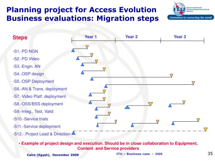 Planning project for Access Evolution Business evaluations: Migration steps