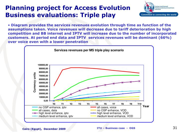 Planning project for Access Evolution  Business evaluations: Triple play
