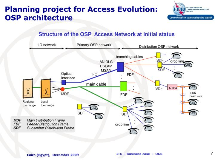 Planning project for Access Evolution: OSP