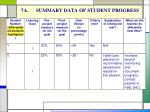 7a summary data of student progress
