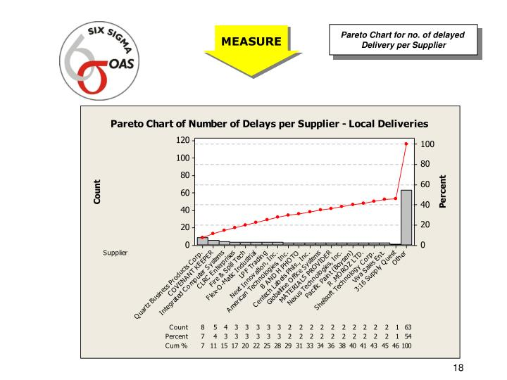 Pareto Chart for no. of delayed