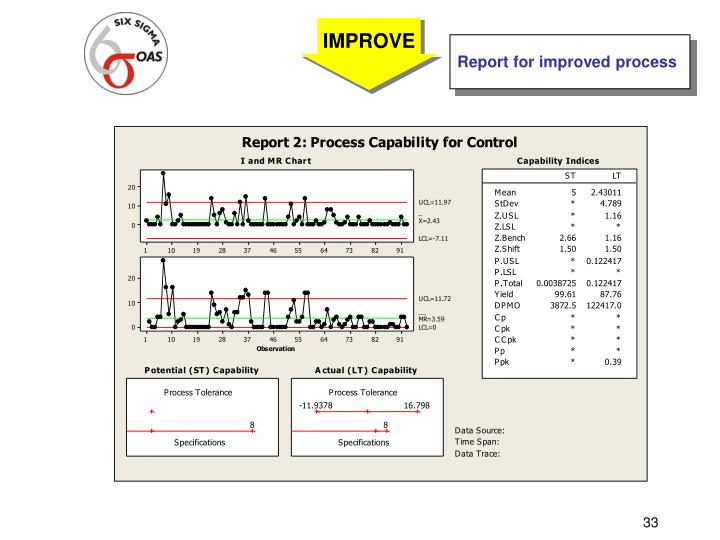 Report for improved process