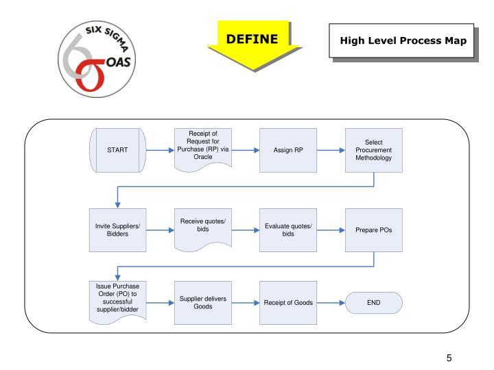 High Level Process Map