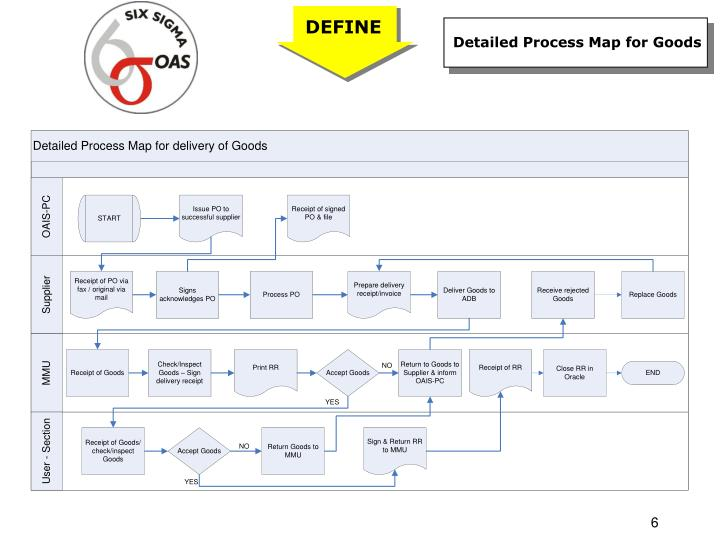 Detailed Process Map for Goods