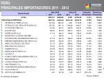 per principales importadores 2011 2012