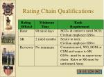 rating chain qualifications
