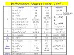 performance figures 1 year 2 fb 1