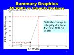 summary graphics as width vs integrity distance