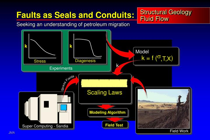 structural geology fluid flow n.