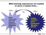what learning experiences are needed to move a student from