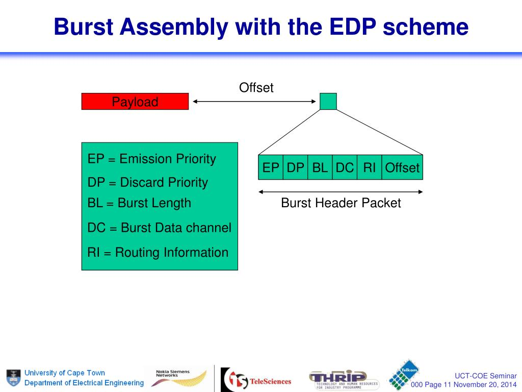 PPT - Efficient QoS Support for Optical Burst Switched