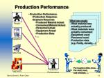 production performance