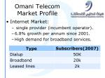 omani telecom market profile3