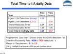 total time to i a daily data