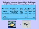 estimated numbers of parasitized clb larvae and t julis released for each listed county