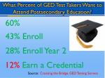 what percent of ged test takers want to attend postsecondary education