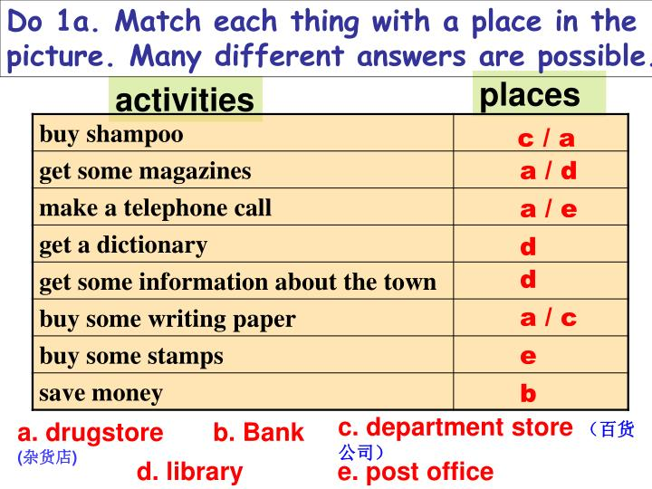 Do 1a. Match each thing with a place in the picture. Many different answers are possible.