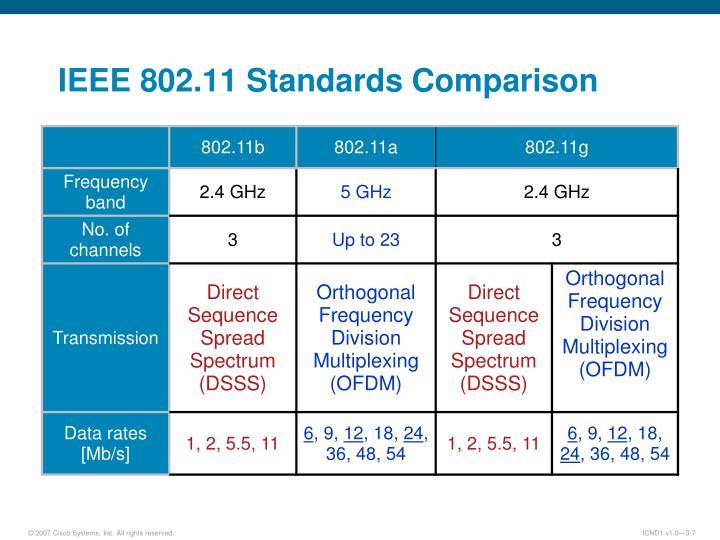 IEEE 802.11 Standards Comparison