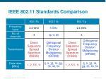 ieee 802 11 standards comparison