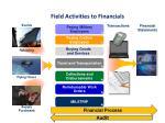 field activities to financials