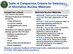 table of comparison criteria for selection of alternative nuclear materials