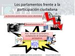 los parlamentos frente a la participaci n ciudadana