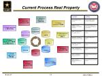 current process real property